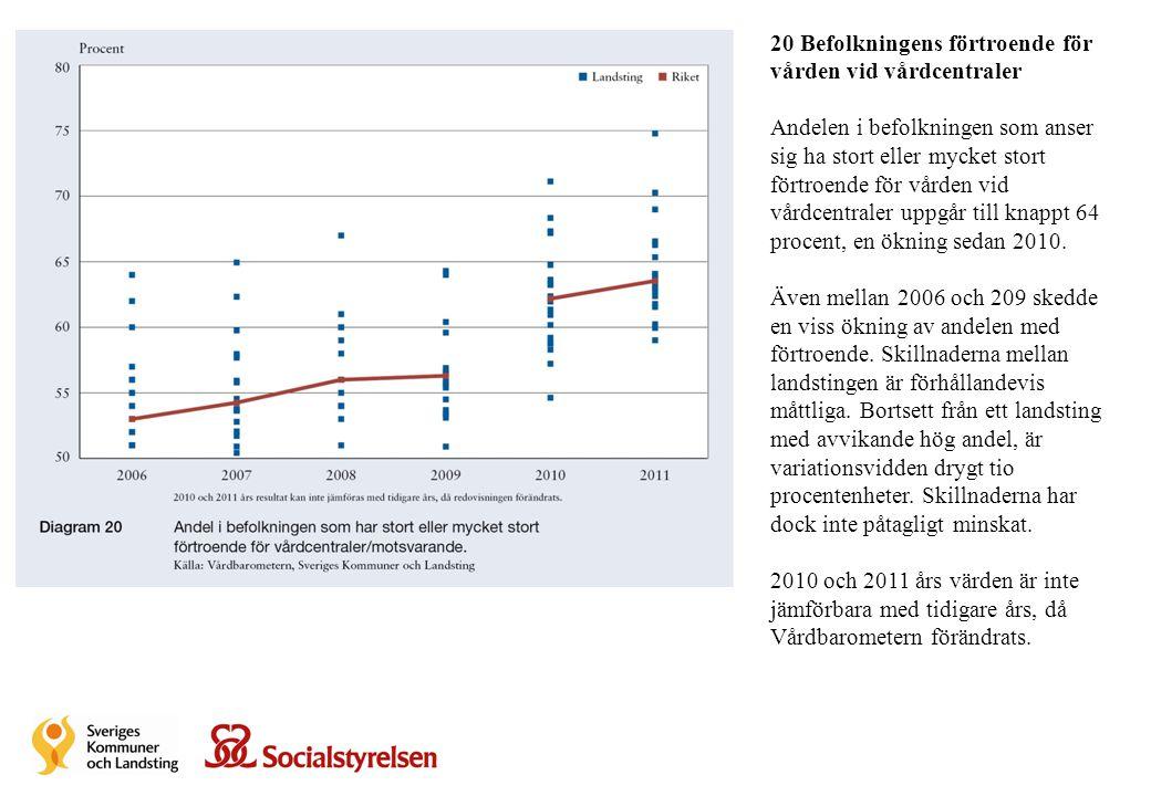 Fel data 20 Befolkningens förtroende för vården vid vårdcentraler