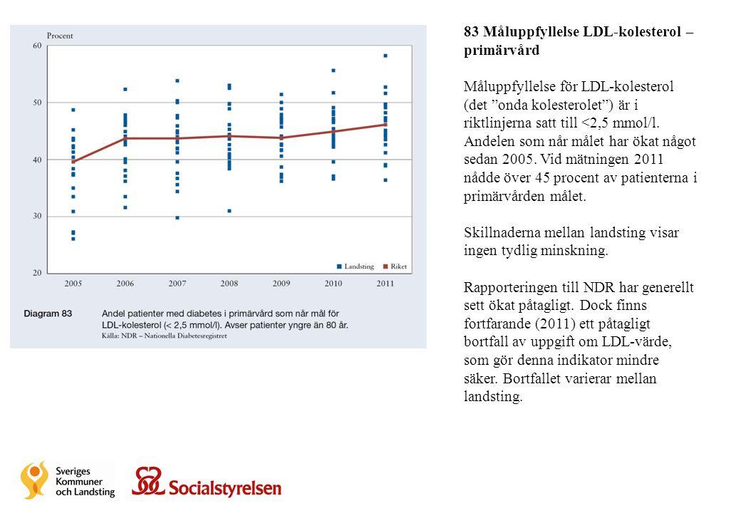 83 Måluppfyllelse LDL-kolesterol – primärvård