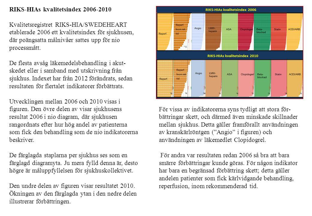 RIKS-HIAs kvalitetsindex 2006-2010