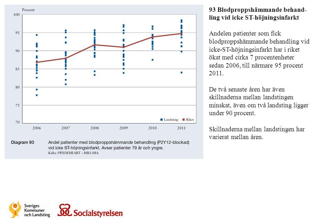 93 Blodproppshämmande behand-ling vid icke ST-höjningsinfarkt