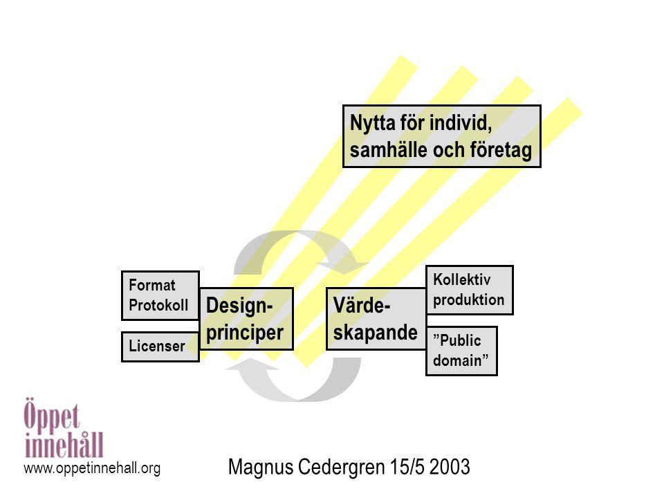 Nytta för individ, samhälle och företag Design- principer Värde-