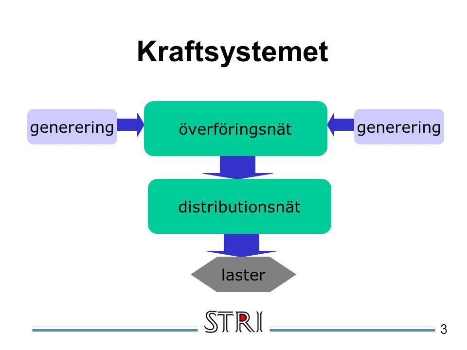 Kraftsystemet överföringsnät generering generering distributionsnät