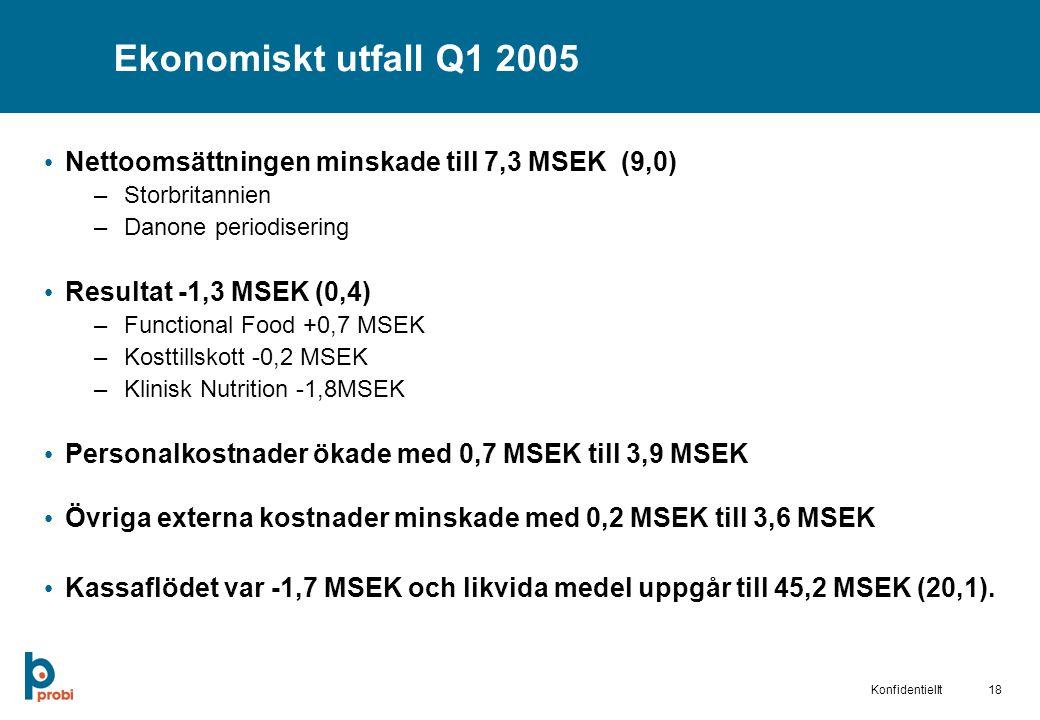 Ekonomiskt utfall Q1 2005 Nettoomsättningen minskade till 7,3 MSEK (9,0) Storbritannien. Danone periodisering.