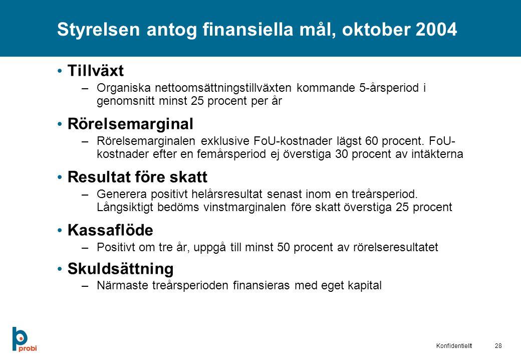 Styrelsen antog finansiella mål, oktober 2004