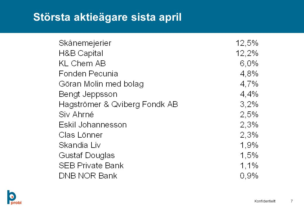 Största aktieägare sista april