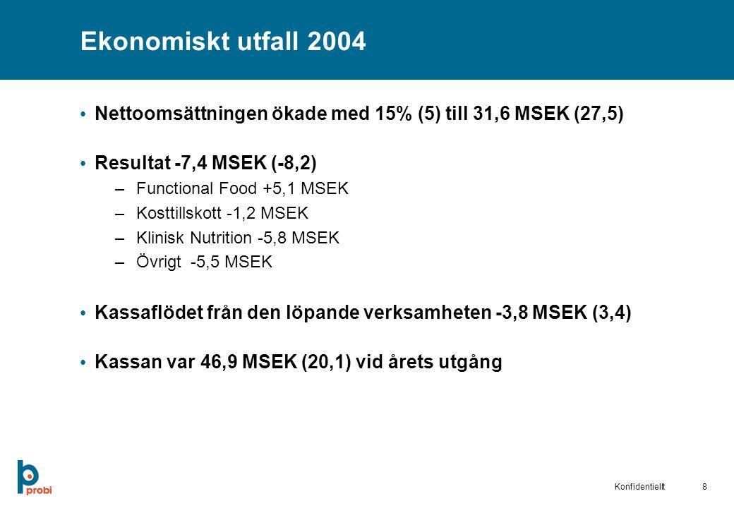 Ekonomiskt utfall 2004 Nettoomsättningen ökade med 15% (5) till 31,6 MSEK (27,5) Resultat -7,4 MSEK (-8,2)