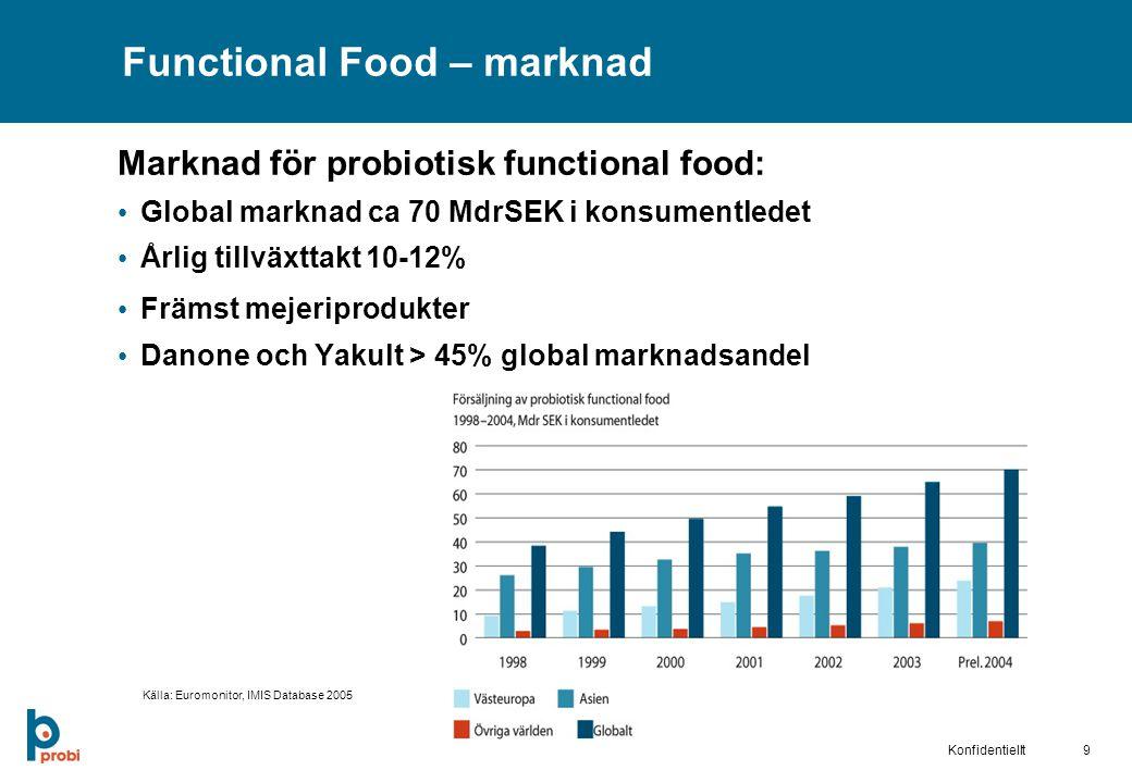 Functional Food – marknad