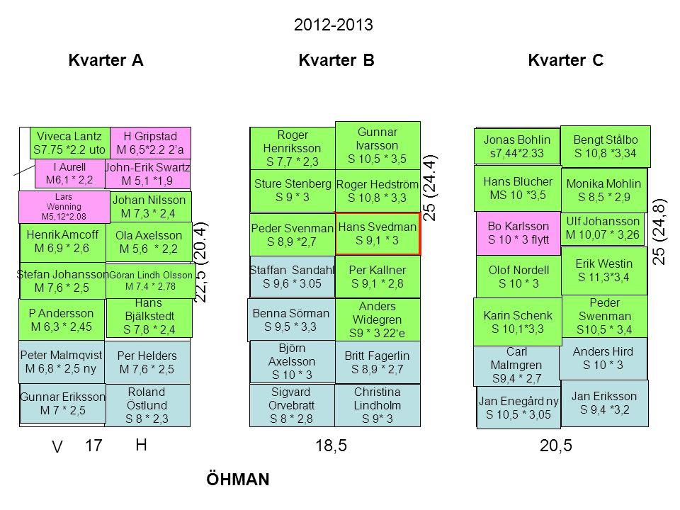2012-2013 Kvarter A Kvarter B Kvarter C 25 (24.4) 25 (24,8)