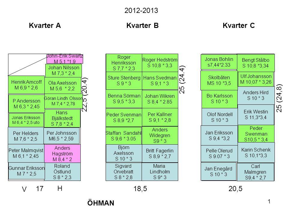 2012-2013 Kvarter A Kvarter B Kvarter C 25 (24.4) 22,5 (20.4)