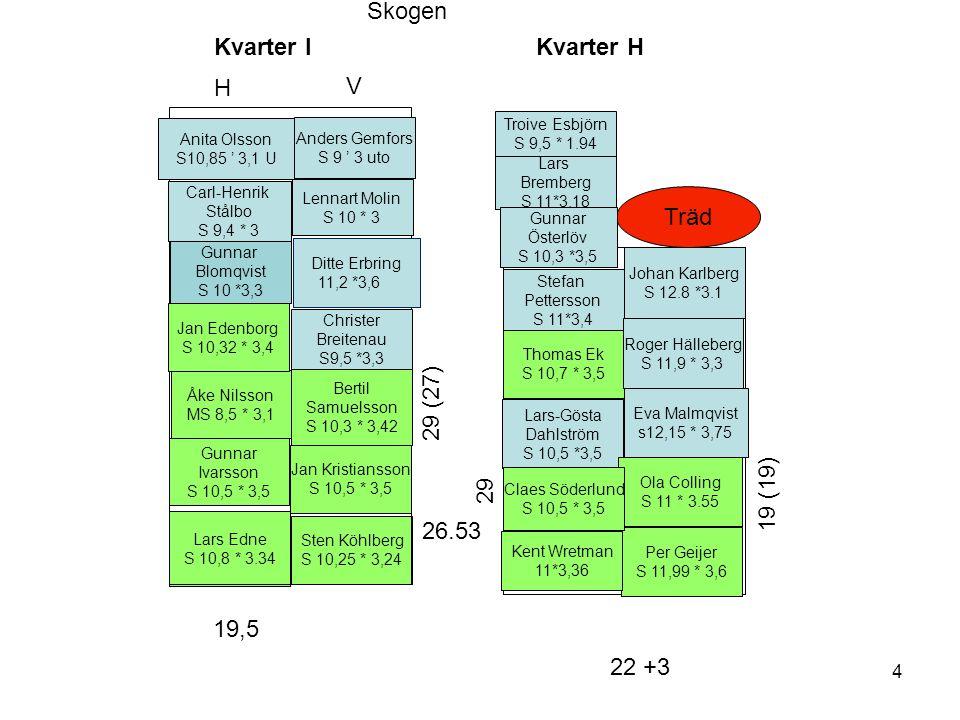 Skogen Kvarter I Kvarter H H V Träd 29 (27) 29 19 (19) 26.53 19,5
