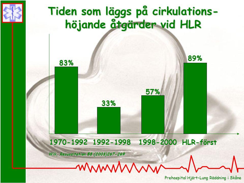 Tiden som läggs på cirkulations- höjande åtgärder vid HLR