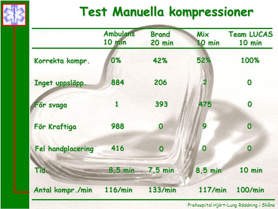 Test Manuella kompressioner