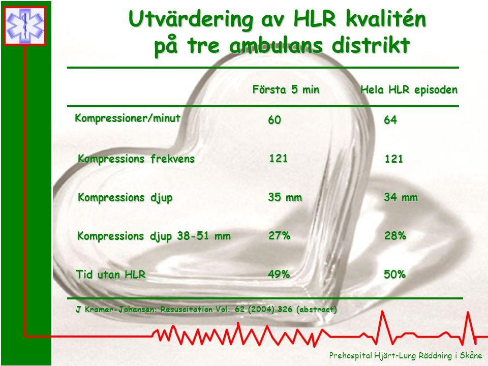 Utvärdering av HLR kvalitén på tre ambulans distrikt