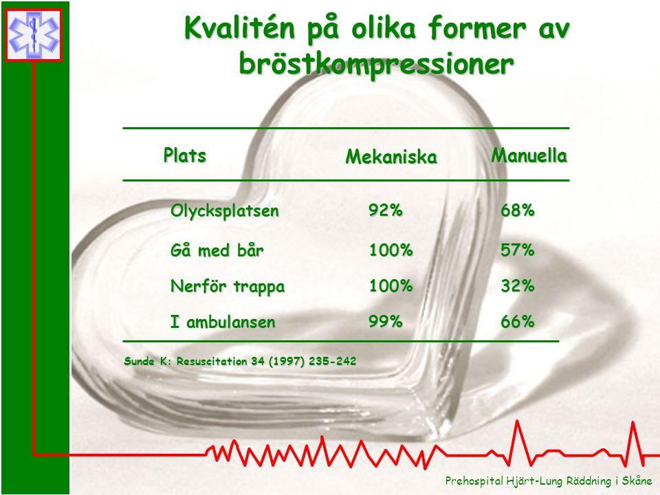 Kvalitén på olika former av bröstkompressioner