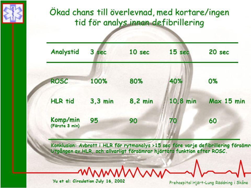 Ökad chans till överlevnad, med kortare/ingen tid för analys innan defibrillering