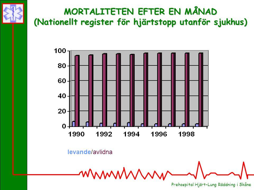 MORTALITETEN EFTER EN MÅNAD