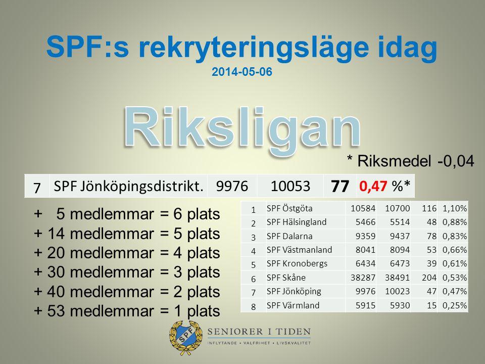 SPF:s rekryteringsläge idag 2014-05-06