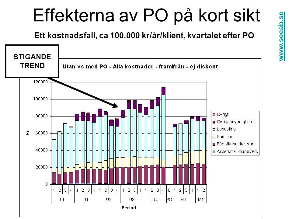 Effekterna av PO på kort sikt