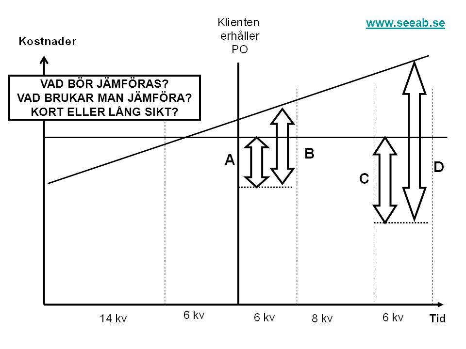 www.seeab.se VAD BÖR JÄMFÖRAS VAD BRUKAR MAN JÄMFÖRA KORT ELLER LÅNG SIKT