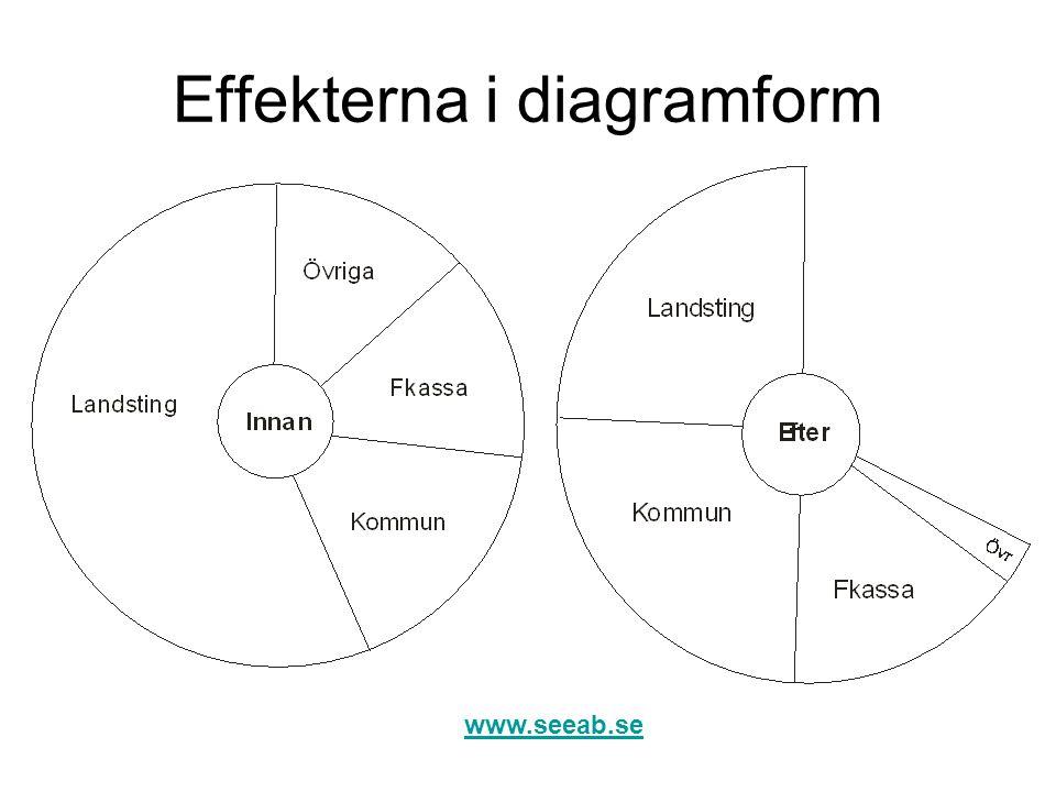 Effekterna i diagramform