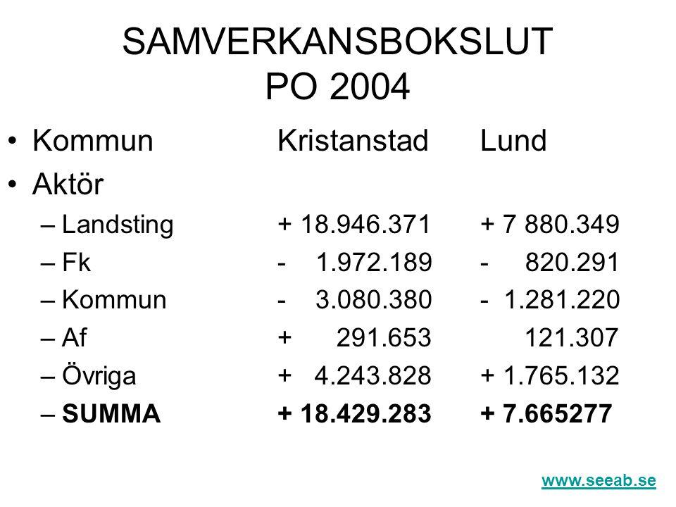 SAMVERKANSBOKSLUT PO 2004 Kommun Kristanstad Lund Aktör