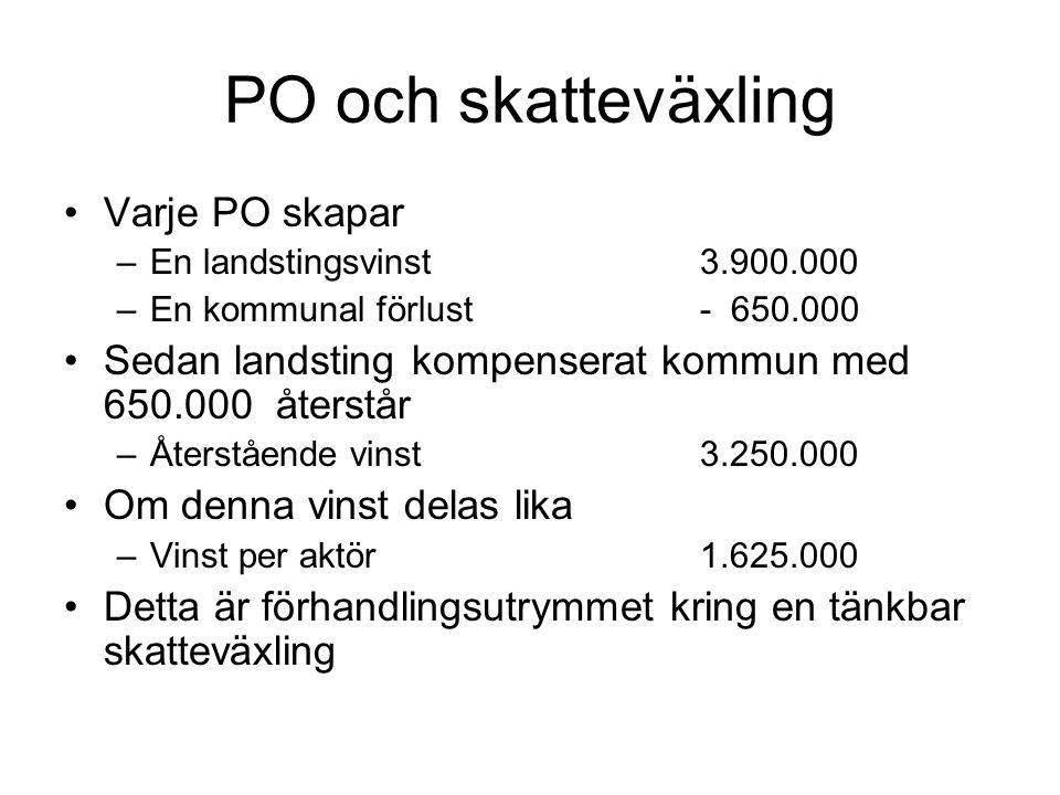 PO och skatteväxling Varje PO skapar