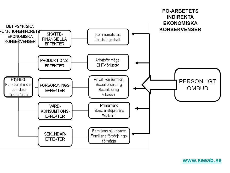 PERSONLIGT OMBUD www.seeab.se PO-ARBETETS INDIREKTA EKONOMISKA