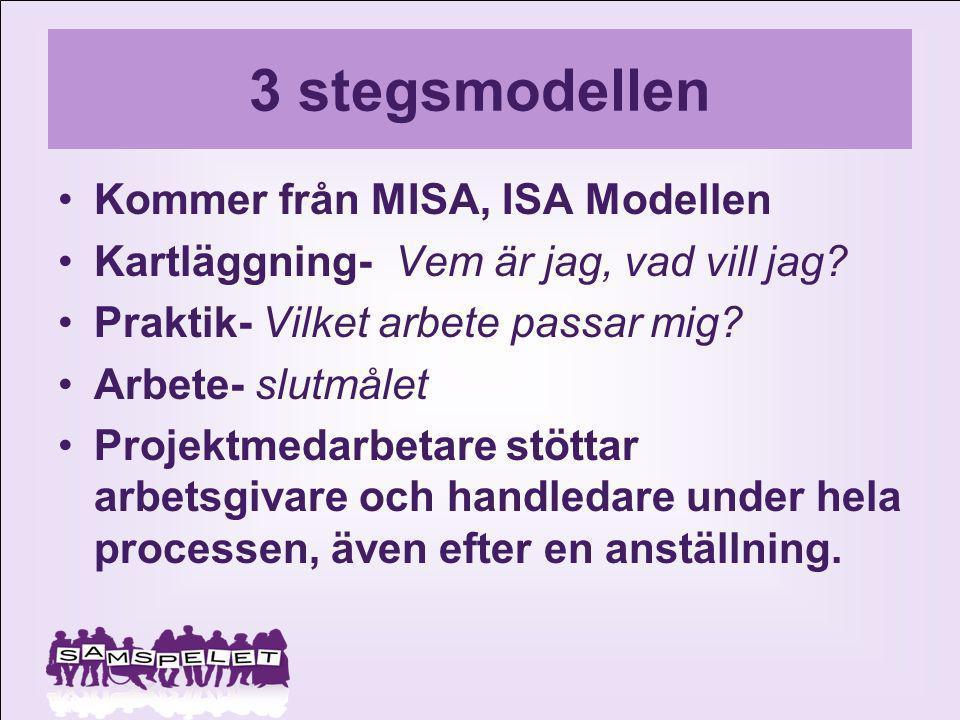 3 stegsmodellen Kommer från MISA, ISA Modellen