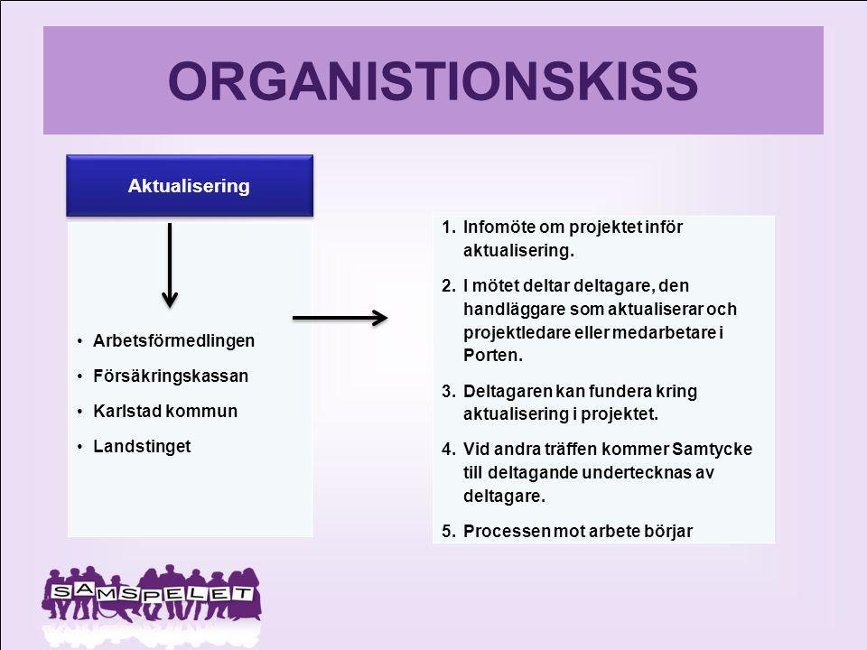 ORGANISTIONSKISS Aktualisering