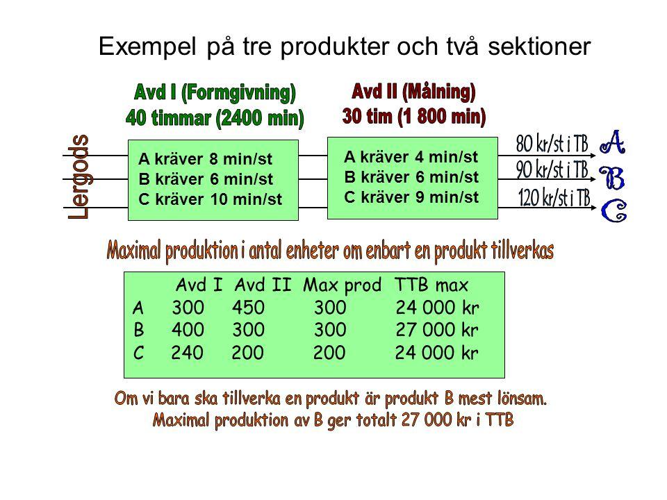 Exempel på tre produkter och två sektioner