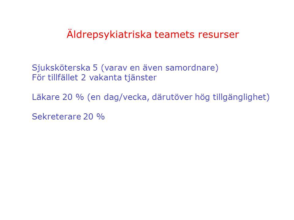 Äldrepsykiatriska teamets resurser