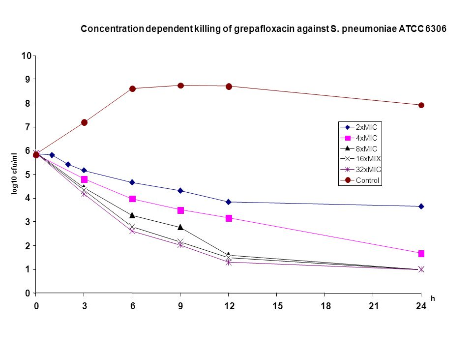 Concentration dependent killing of grepafloxacin against S