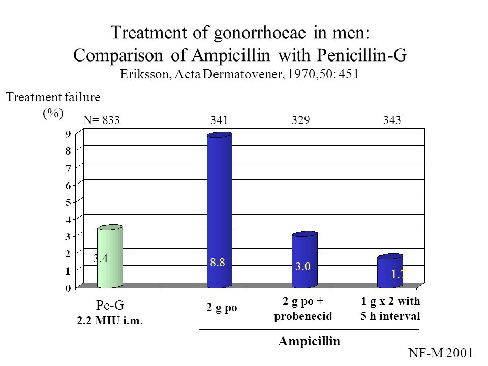 Treatment of gonorrhoeae in men: Comparison of Ampicillin with Penicillin-G Eriksson, Acta Dermatovener, 1970,50: 451
