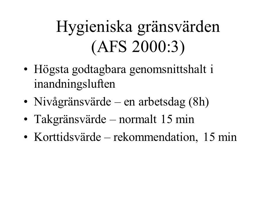 Hygieniska gränsvärden (AFS 2000:3)