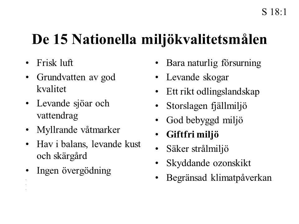 De 15 Nationella miljökvalitetsmålen