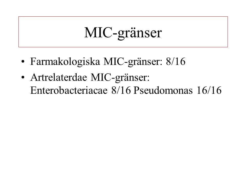MIC-gränser Farmakologiska MIC-gränser: 8/16