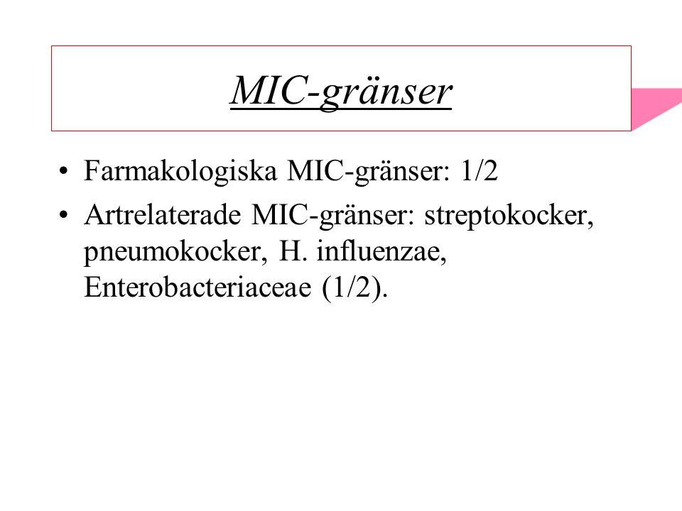 MIC-gränser Farmakologiska MIC-gränser: 1/2