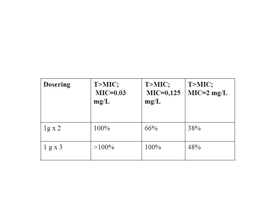Dosering T>MIC; MIC=0.03 mg/L MIC=0,125 mg/L MIC=2 mg/L 1g x 2 100% 66% 38% 1 g x 3 >100% 48%