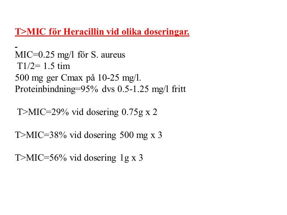 T>MIC för Heracillin vid olika doseringar.