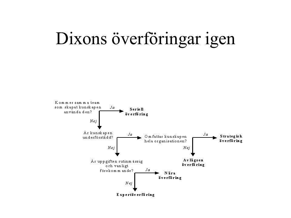 Dixons överföringar igen