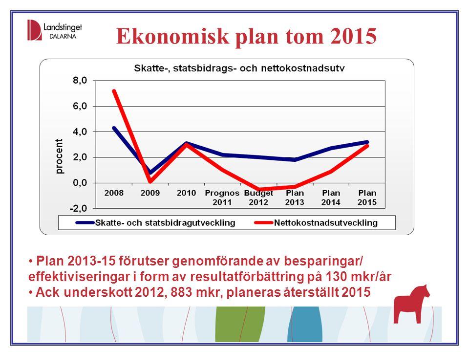 Ekonomisk plan tom 2015 Plan 2013-15 förutser genomförande av besparingar/ effektiviseringar i form av resultatförbättring på 130 mkr/år.