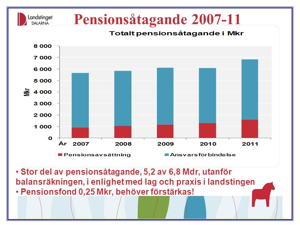 Pensionsåtagande 2007-11 Stor del av pensionsåtagande, 5,2 av 6,8 Mdr, utanför balansräkningen, i enlighet med lag och praxis i landstingen.