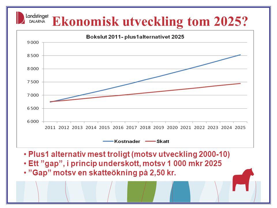 Ekonomisk utveckling tom 2025