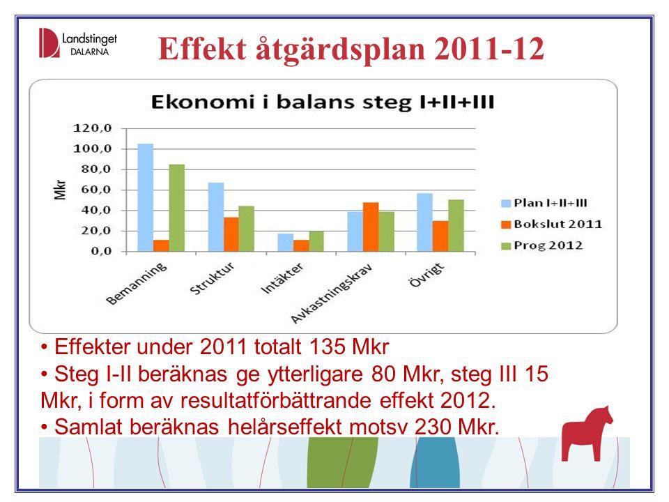 Effekt åtgärdsplan 2011-12 Effekter under 2011 totalt 135 Mkr