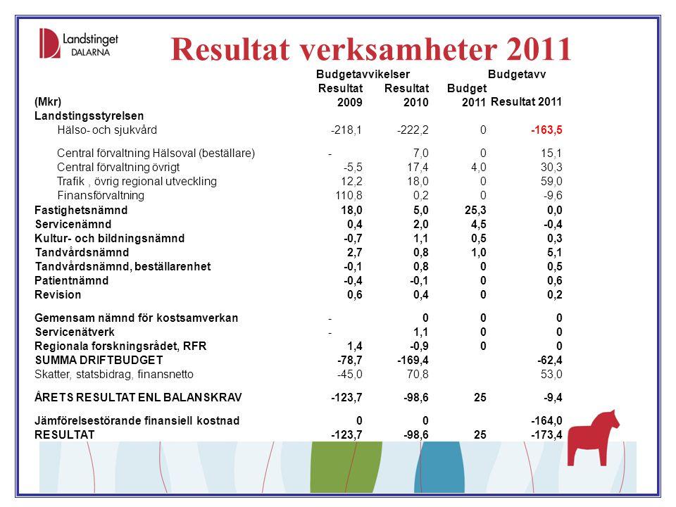 Resultat verksamheter 2011