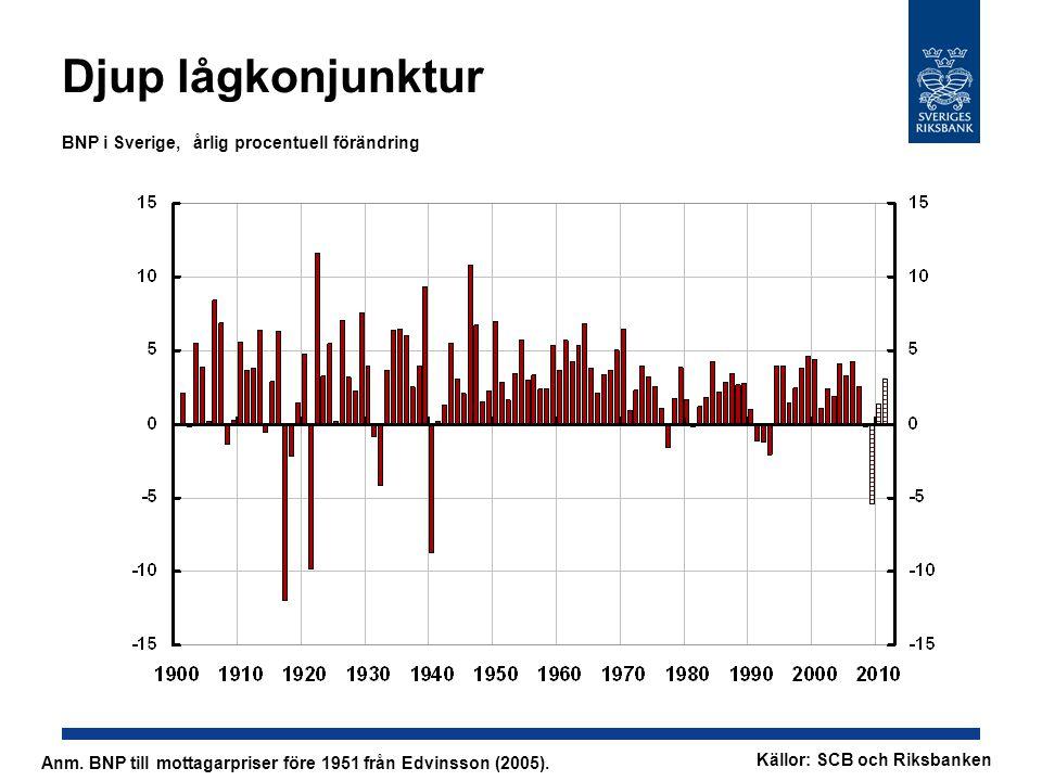 Djup lågkonjunktur BNP i Sverige, årlig procentuell förändring