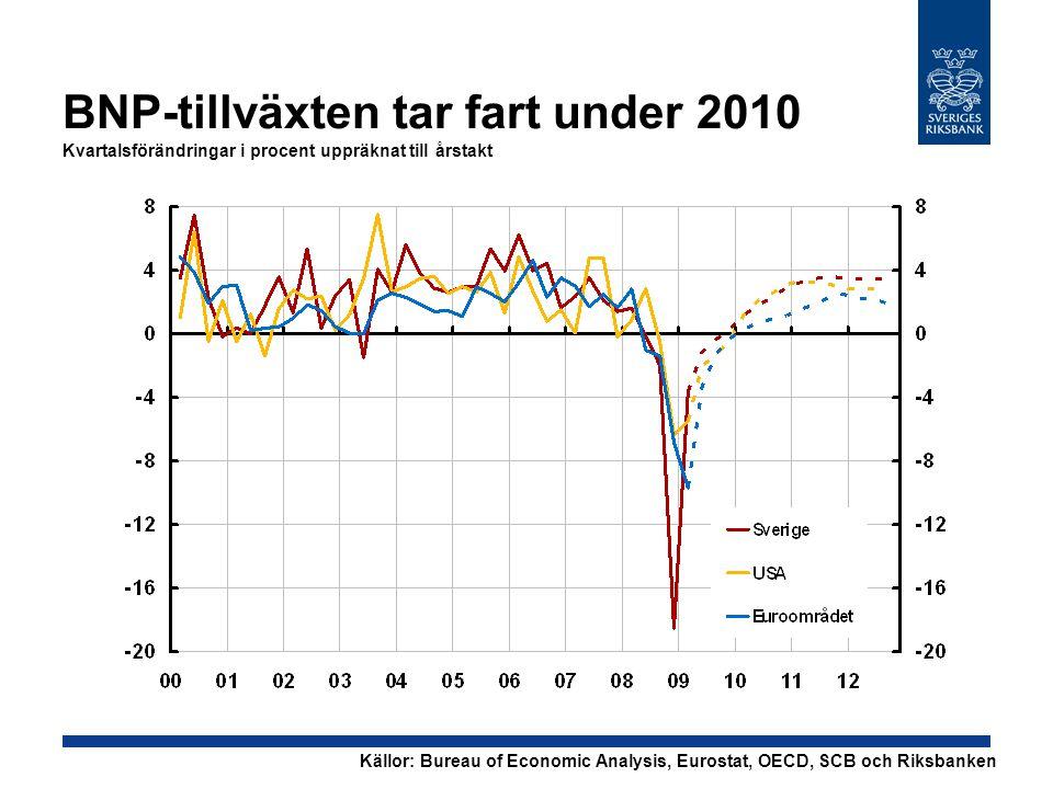BNP-tillväxten tar fart under 2010 Kvartalsförändringar i procent uppräknat till årstakt