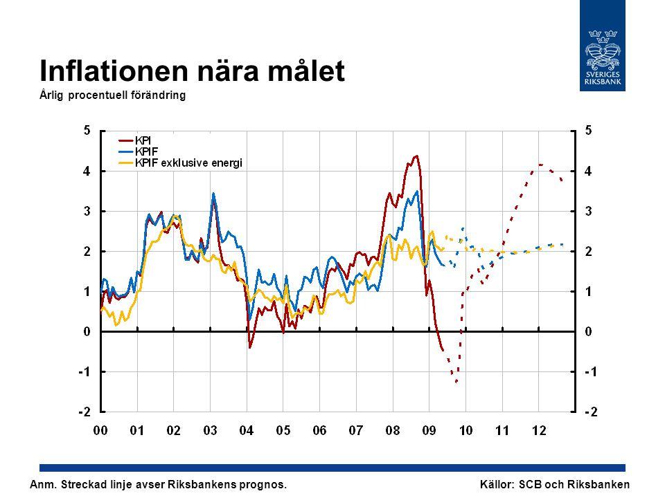 Inflationen nära målet Årlig procentuell förändring