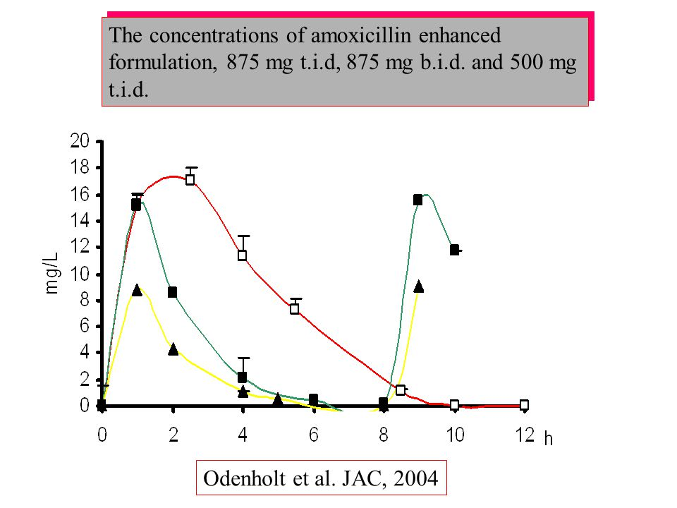 The concentrations of amoxicillin enhanced formulation, 875 mg t. i