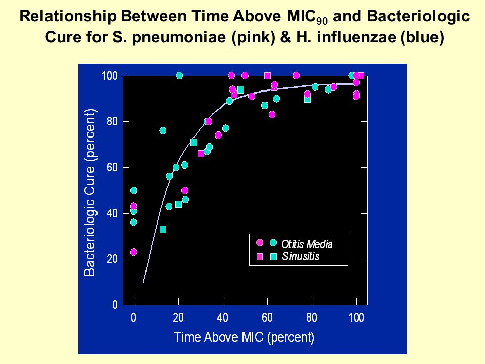 Relationship Between Time Above MIC90 and Bacteriologic